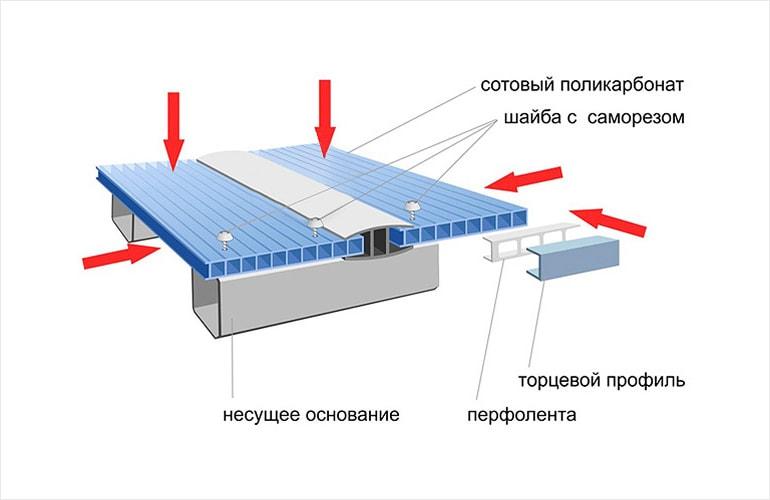 как сделать навес из поликарбоната